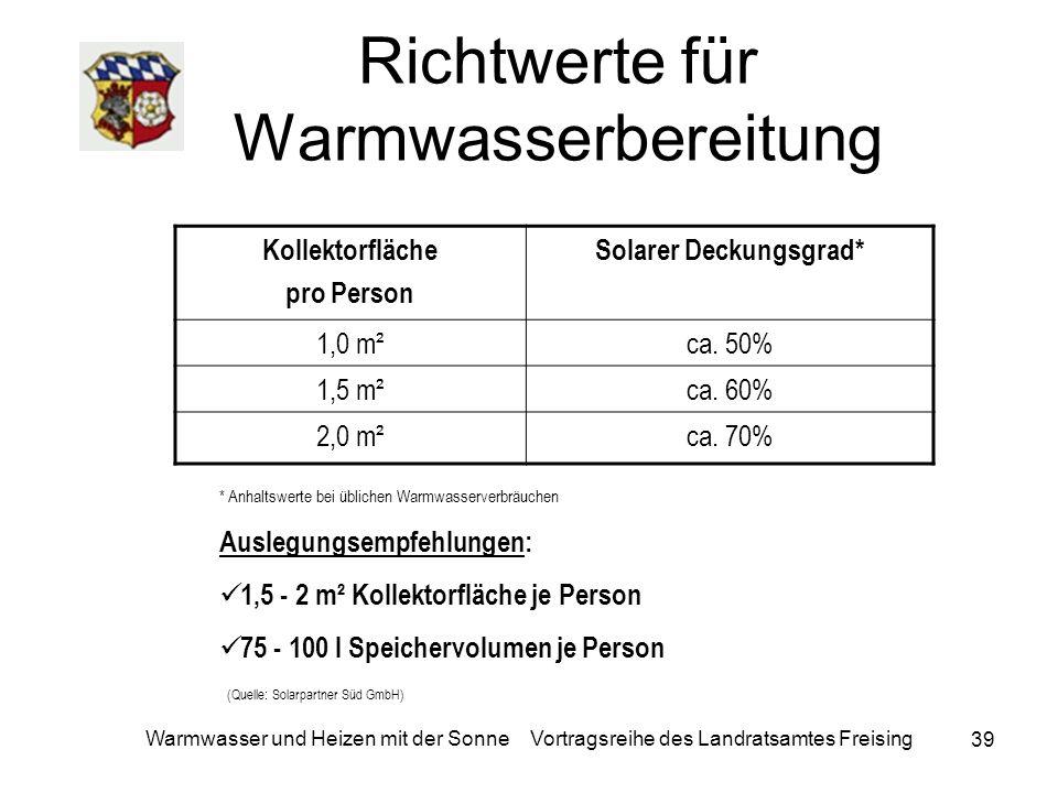 39 Warmwasser und Heizen mit der Sonne Vortragsreihe des Landratsamtes Freising Richtwerte für Warmwasserbereitung Kollektorfläche pro Person Solarer