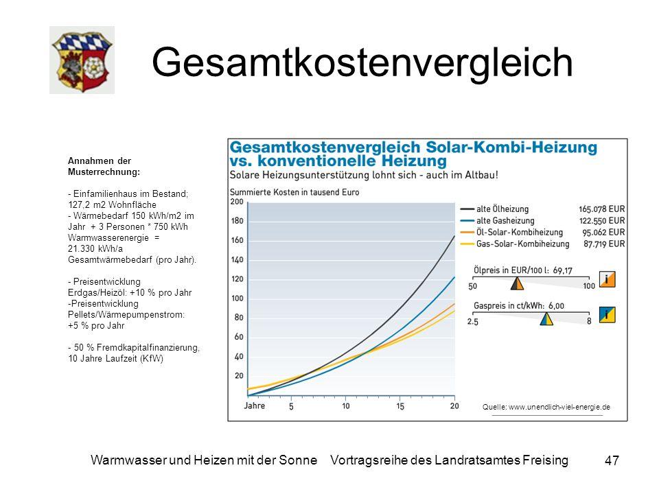 47 Warmwasser und Heizen mit der Sonne Vortragsreihe des Landratsamtes Freising Gesamtkostenvergleich Annahmen der Musterrechnung: - Einfamilienhaus i