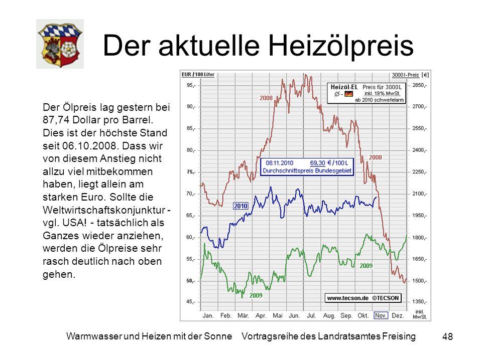 48 Warmwasser und Heizen mit der Sonne Vortragsreihe des Landratsamtes Freising Der aktuelle Heizölpreis Der Ölpreis lag gestern bei 87,74 Dollar pro