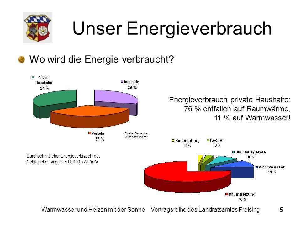 36 Warmwasser und Heizen mit der Sonne Vortragsreihe des Landratsamtes Freising Nutzen Je nach Dimensionierung an ca.