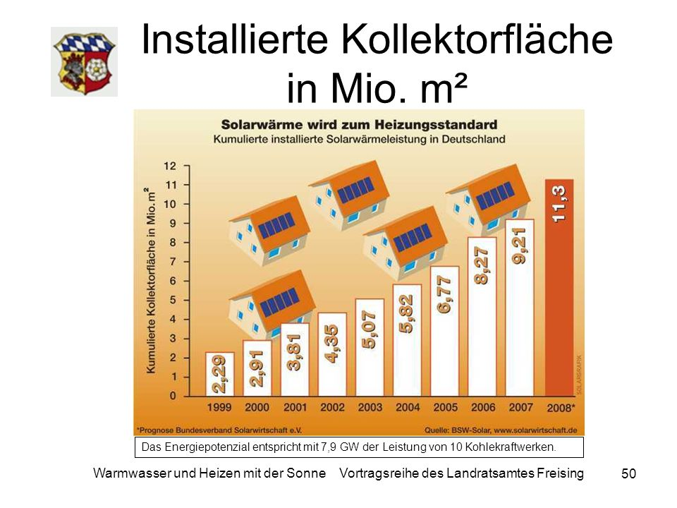 50 Warmwasser und Heizen mit der Sonne Vortragsreihe des Landratsamtes Freising Installierte Kollektorfläche in Mio. m² Das Energiepotenzial entsprich