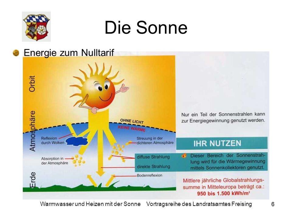 7 Warmwasser und Heizen mit der Sonne Vortragsreihe des Landratsamtes Freising Die Sonne nutzen Die Sonnenenergienutzung ist überall in Deutschland möglich; auch bei bewölkten Himmel (diffusem Licht) arbeitet die Solaranlage.