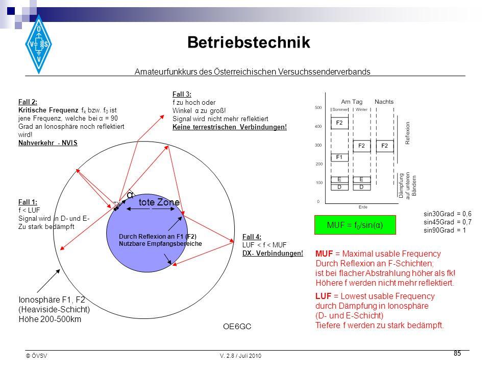 Amateurfunkkurs des Österreichischen Versuchssenderverbands Betriebstechnik © ÖVSVV. 2.8 / Juli 2010 85 Fall 2: Kritische Frequenz f k bzw. f 0 ist je