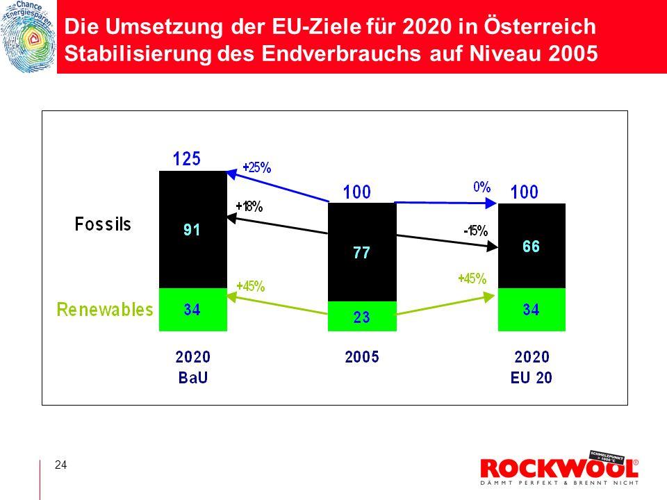 24 Die Umsetzung der EU-Ziele für 2020 in Österreich Stabilisierung des Endverbrauchs auf Niveau 2005