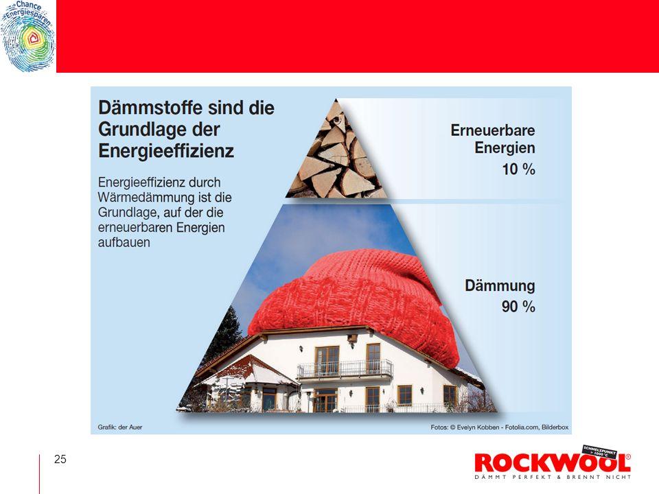 26 CHANCE HOCHBAU Energieeffizienz ist eines der zentralen Themen der Zukunft und Wert bestimmender Faktor für Immobilien.
