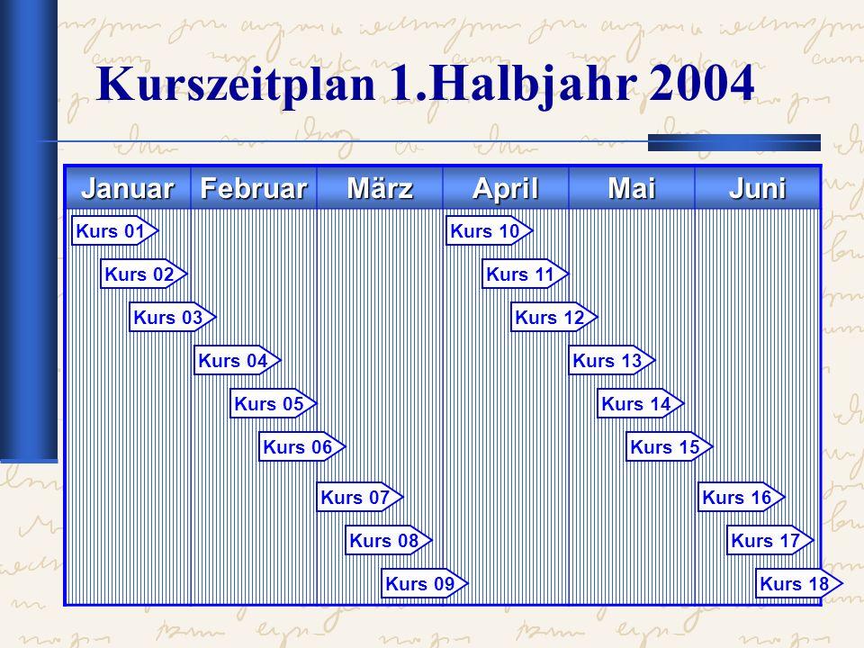 Kurse im Januar 2004 Zahncremetuben 1.03.