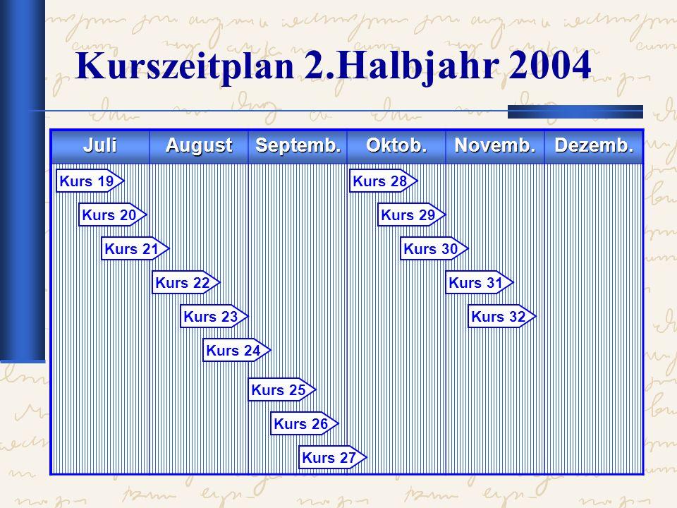Kurszeitplan 2.Halbjahr 2004 JuliAugustSeptemb.Oktob.Novemb.Dezemb. Kurs 19 Kurs 20 Kurs 21 Kurs 22 Kurs 23 Kurs 24 Kurs 25 Kurs 26 Kurs 27 Kurs 28 Ku