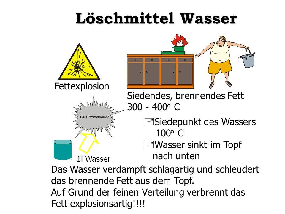 Löschmittel Wasser Fettexplosion Siedendes, brennendes Fett 300 - 400 o C +Siedepunkt des Wassers 100 o C +Wasser sinkt im Topf nach unten Das Wasser