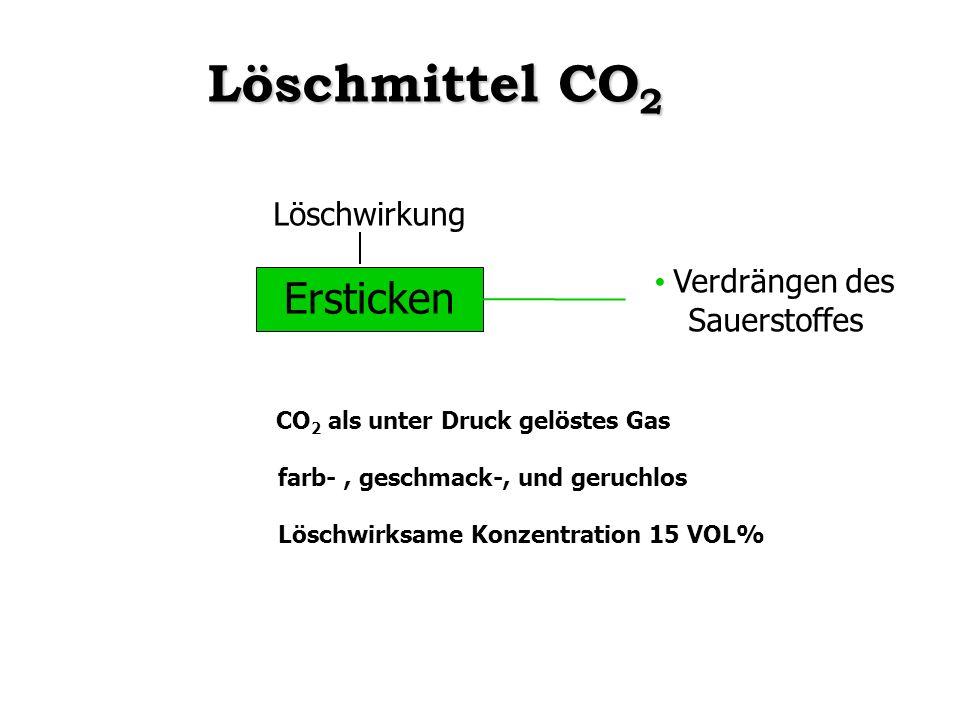 Ersticken Verdrängen des Sauerstoffes CO 2 als unter Druck gelöstes Gas farb-, geschmack-, und geruchlos Löschwirksame Konzentration 15 VOL% Löschmitt