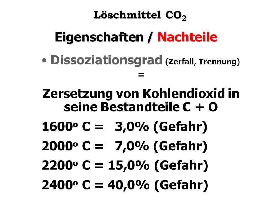 Eigenschaften / Nachteile Dissoziationsgrad (Zerfall, Trennung) = Zersetzung von Kohlendioxid in seine Bestandteile C + O 1600 o C = 3,0% (Gefahr) 200