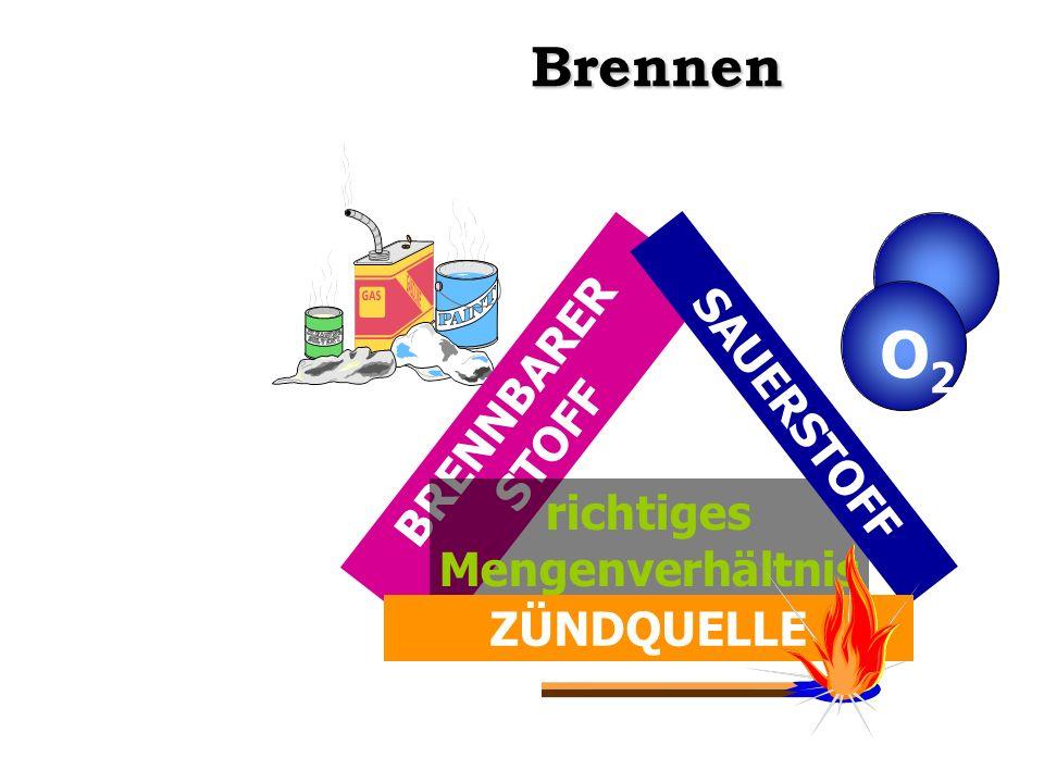 BRENNBARER STOFF richtiges Mengenverhältnis SAUERSTOFF O2O2 ZÜNDQUELLE Brennen