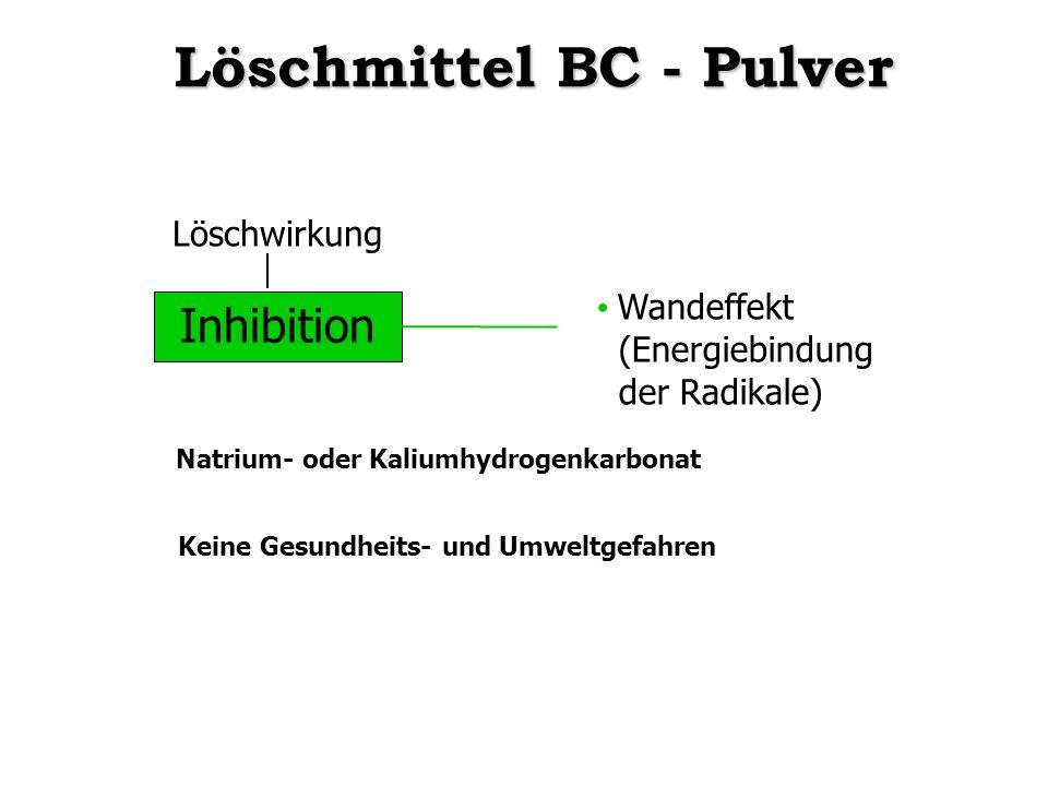 Inhibition Wandeffekt (Energiebindung der Radikale) Natrium- oder Kaliumhydrogenkarbonat Keine Gesundheits- und Umweltgefahren Löschmittel BC - Pulver