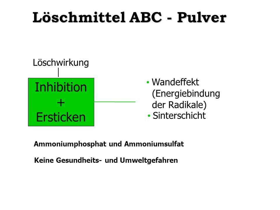 Ammoniumphosphat und Ammoniumsulfat Keine Gesundheits- und Umweltgefahren Löschmittel ABC - Pulver Inhibition + Ersticken Wandeffekt (Energiebindung d
