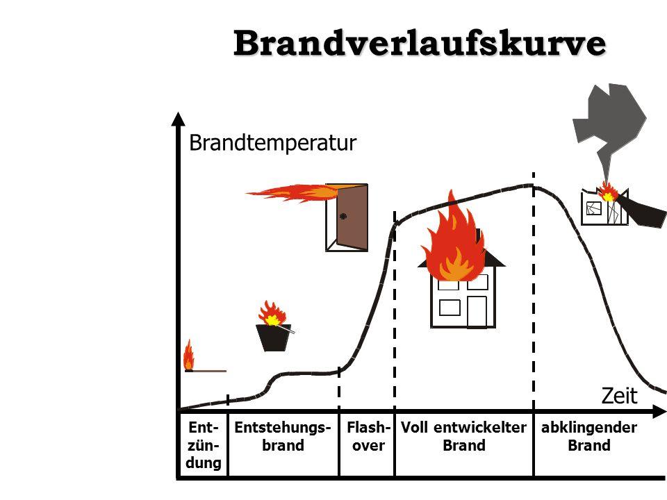 Brandverlaufskurve Ent- zün- dung Entstehungs- brand Flash- over Voll entwickelter Brand abklingender Brand Brandtemperatur Zeit
