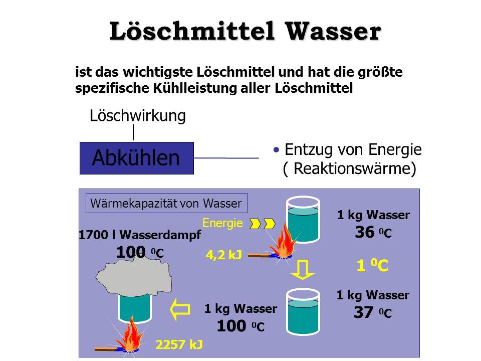 ist das wichtigste Löschmittel und hat die größte spezifische Kühlleistung aller Löschmittel Abkühlen Entzug von Energie ( Reaktionswärme) Wärmekapazi