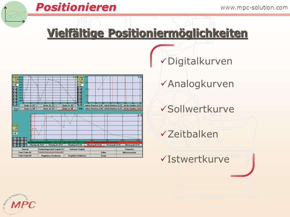 Vielfältige Positioniermöglichkeiten Sollwertkurve www.mpc-solution.com Analogkurven Digitalkurven Istwertkurve Zeitbalken