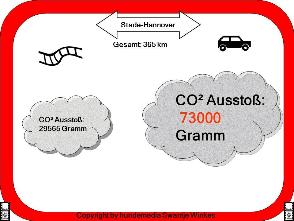 Effektive Lernmethoden Gesamt: 365 km Stade-Hannover Copyright by hundemedia Swantje Winkes CO² Ausstoß: 29565 Gramm CO² Ausstoß: 73000 Gramm