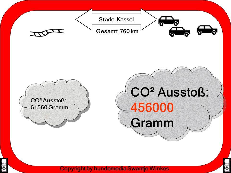 Effektive Lernmethoden Copyright by hundemedia Swantje Winkes CO² Ausstoß: 61560 Gramm Gesamt: 760 km Stade-Kassel CO² Ausstoß: 456000 Gramm