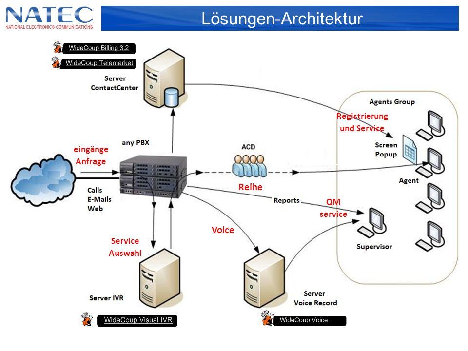 Lösungen-Architektur eingänge Anfrage Reihe QM service Voice Service Auswahl Registrierung und Service