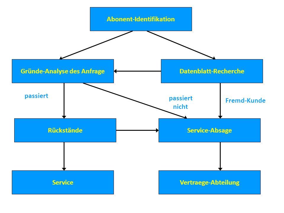 Abonent-Identifikation Gründe-Analyse des AnfrageDatenblatt-Recherche Service passiert Service-Absage passiert nicht Rückstände Fremd-Kunde Vertraege-