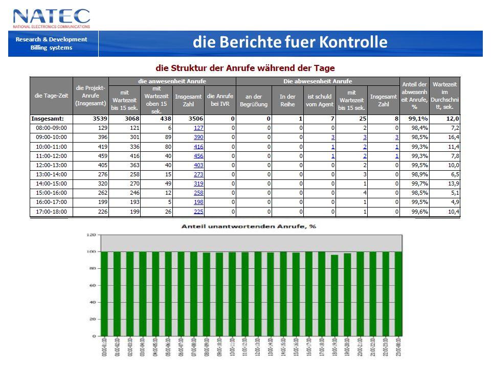 Werk-Algorithmus des Personals der Abo-Abteilung Abonent-Assistance Research & Development WideCoup Telemarket