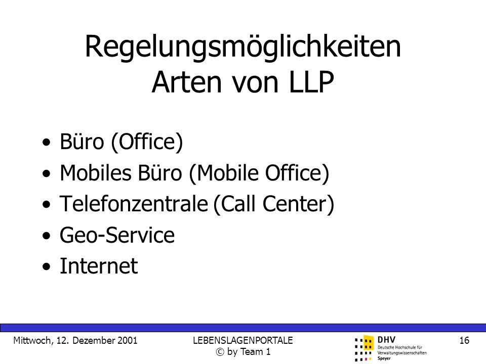 Mittwoch, 12. Dezember 2001LEBENSLAGENPORTALE © by Team 1 16 Regelungsmöglichkeiten Arten von LLP Büro (Office) Mobiles Büro (Mobile Office) Telefonze