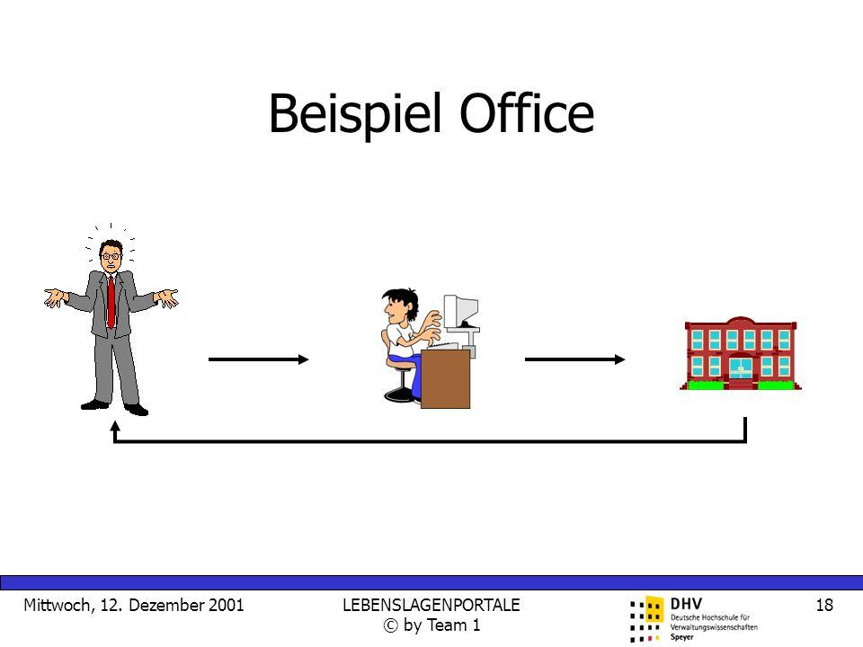 Mittwoch, 12. Dezember 2001LEBENSLAGENPORTALE © by Team 1 18 Beispiel Office