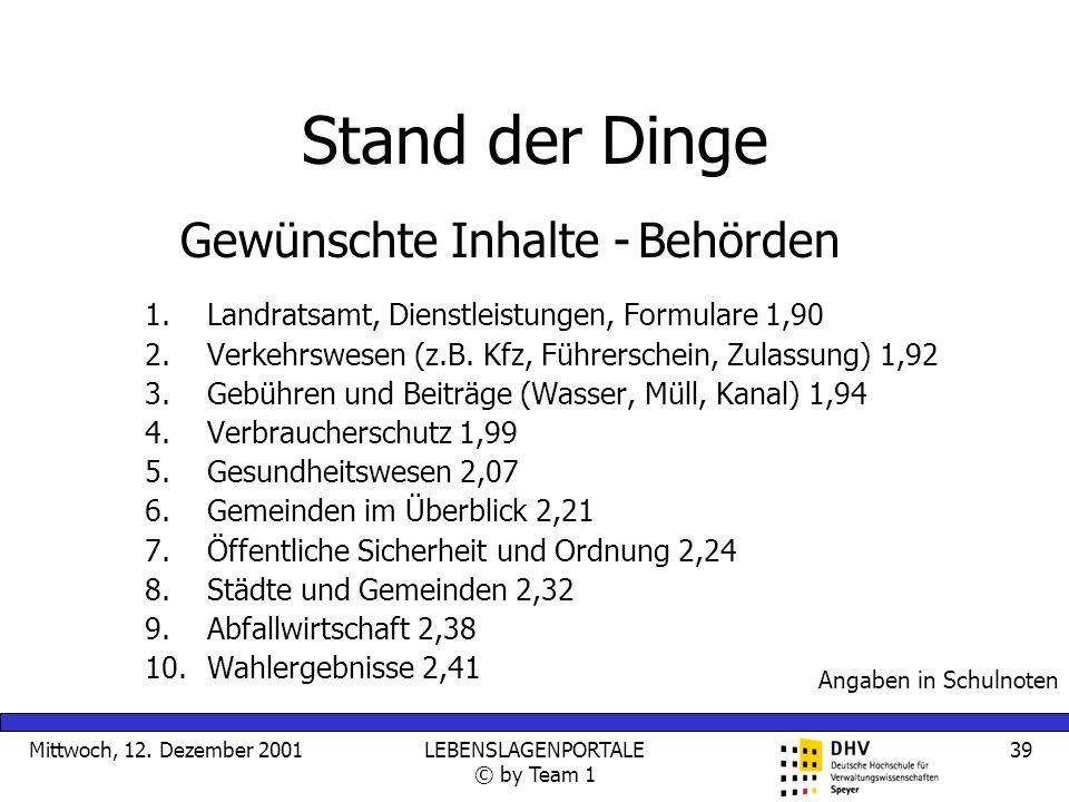 Mittwoch, 12. Dezember 2001LEBENSLAGENPORTALE © by Team 1 39 Stand der Dinge 1.Landratsamt, Dienstleistungen, Formulare 1,90 2.Verkehrswesen (z.B. Kfz