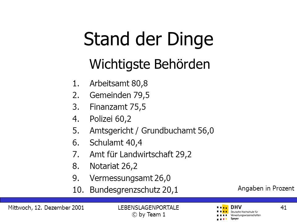 Mittwoch, 12. Dezember 2001LEBENSLAGENPORTALE © by Team 1 41 Stand der Dinge 1.Arbeitsamt 80,8 2.Gemeinden 79,5 3.Finanzamt 75,5 4.Polizei 60,2 5.Amts
