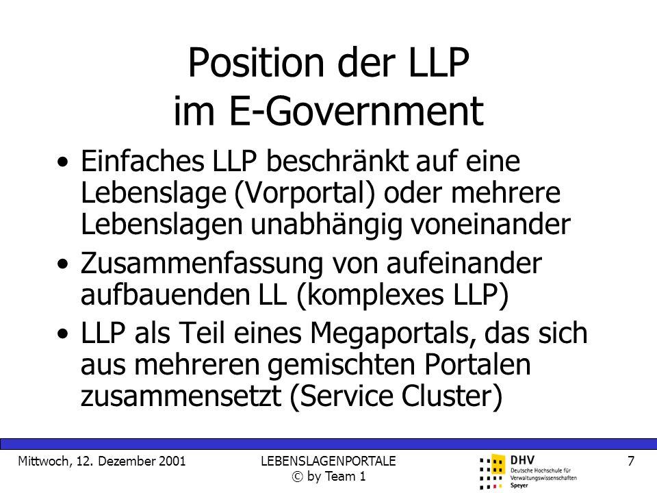 Mittwoch, 12. Dezember 2001LEBENSLAGENPORTALE © by Team 1 7 Position der LLP im E-Government Einfaches LLP beschränkt auf eine Lebenslage (Vorportal)