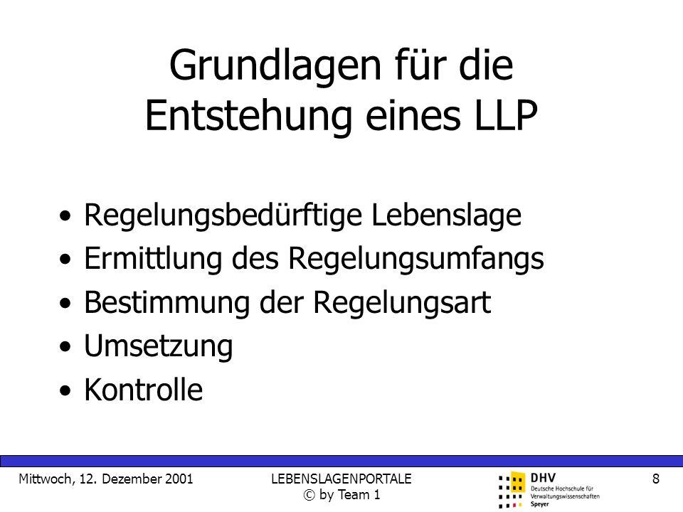 Mittwoch, 12. Dezember 2001LEBENSLAGENPORTALE © by Team 1 8 Grundlagen für die Entstehung eines LLP Regelungsbedürftige Lebenslage Ermittlung des Rege