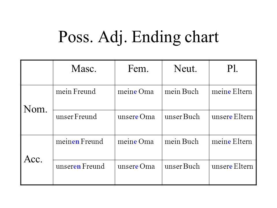 Poss.Adj. Ending chart Masc.Fem.Neut.Pl. Nom.