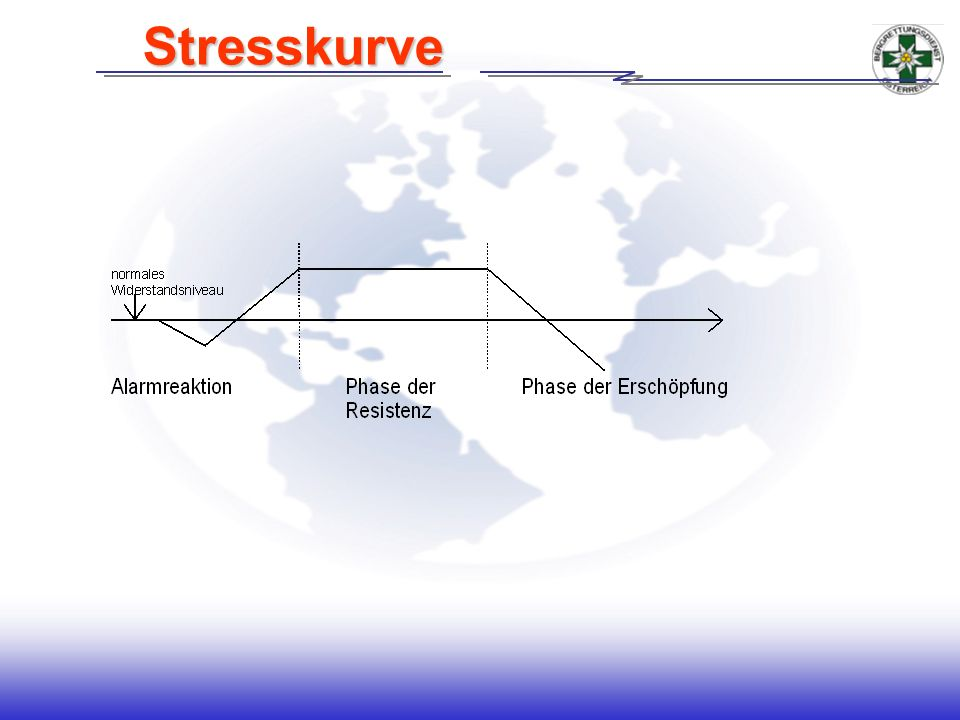 Stressarten Stressarten