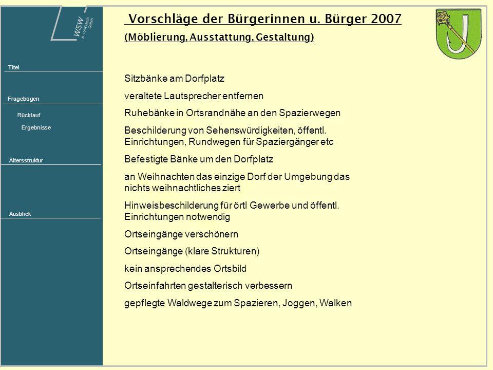 WSW & PARTNER GMBH Titel Fragebogen Rücklauf Ergebnisse Altersstruktur Ausblick Vorschläge der Bürgerinnen u.