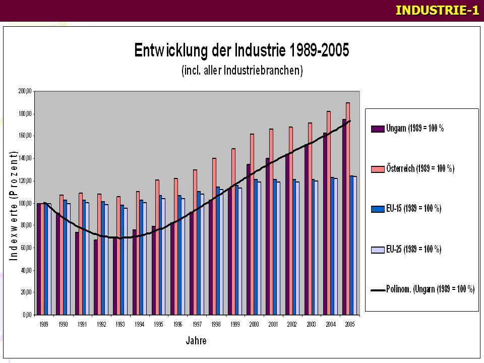 Die Entwicklung der Volkswirtschaft Ungarns seit der Wende von 1989 Entwicklungsstand, Strukturwandel, Tendenzen und Probleme zusammengestellt von 2.