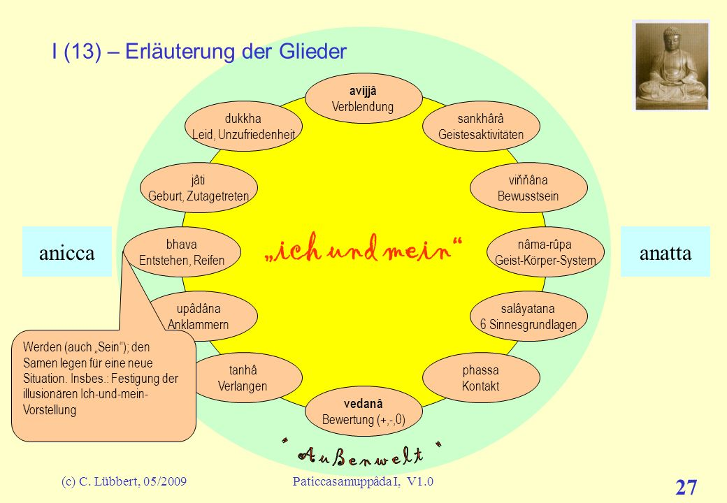 (c) C. Lübbert, 05/2009Paticcasamuppâda I, V1.0 26 ich und mein I (12) – Erläuterung der Glieder avijjâ Verblendung sankhârâ Geistesaktivitäten viňňân