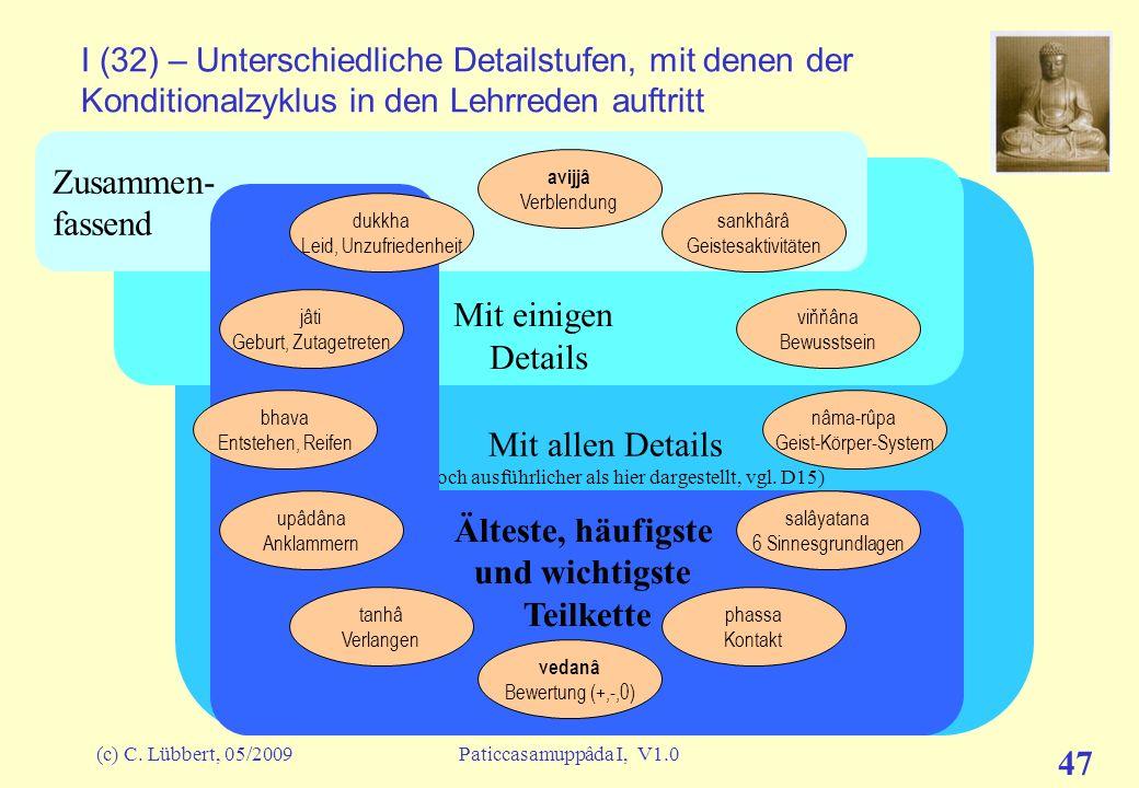 (c) C. Lübbert, 05/2009Paticcasamuppâda I, V1.0 46 I (31) – Exoterische Interpretation... Besonders auffällig ist das im berühmten Sutta M38 Vernichtu