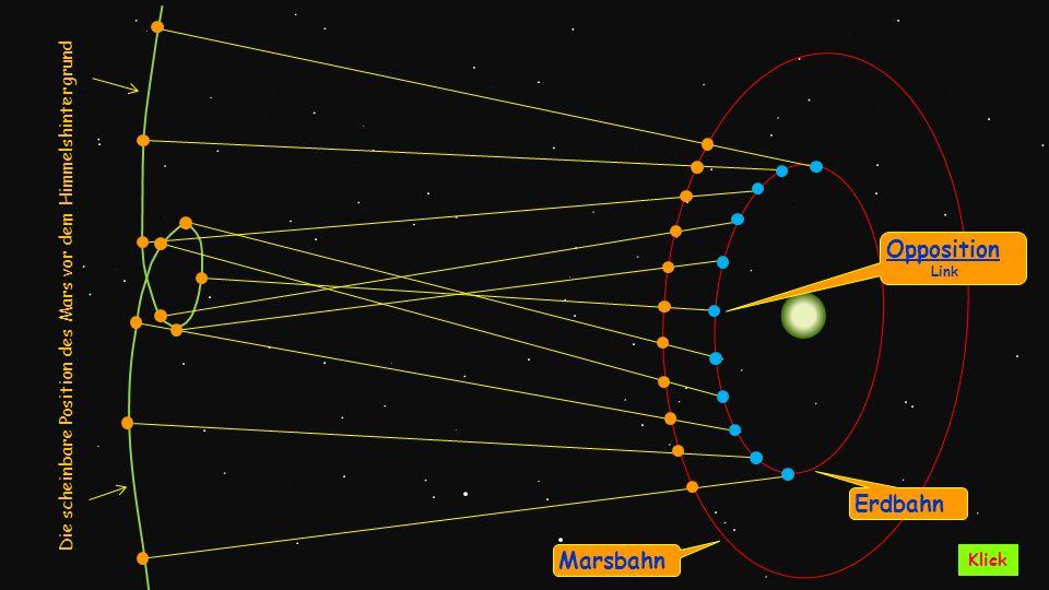 Die scheinbare Position des Mars vor dem Himmelshintergrund Erdbahn Marsbahn Opposition Link Klick