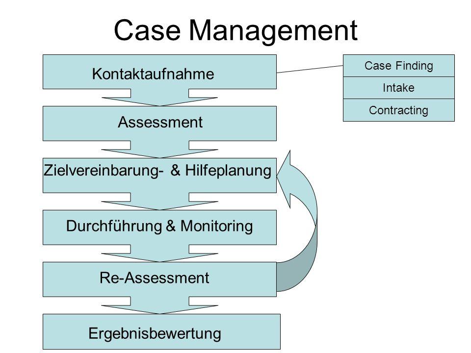 Case Management Kontaktaufnahme Assessment Zielvereinbarung- & Hilfeplanung Durchführung & Monitoring Re-Assessment Ergebnisbewertung Case Finding Int