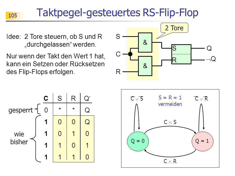 105 Taktpegel-gesteuertes RS-Flip-Flop S*0011S*0011 R*0101R*0101 QQQ010QQQ010 C01111C01111 S Q R S R & & C Idee: 2 Tore steuern, ob S und R durchgelas