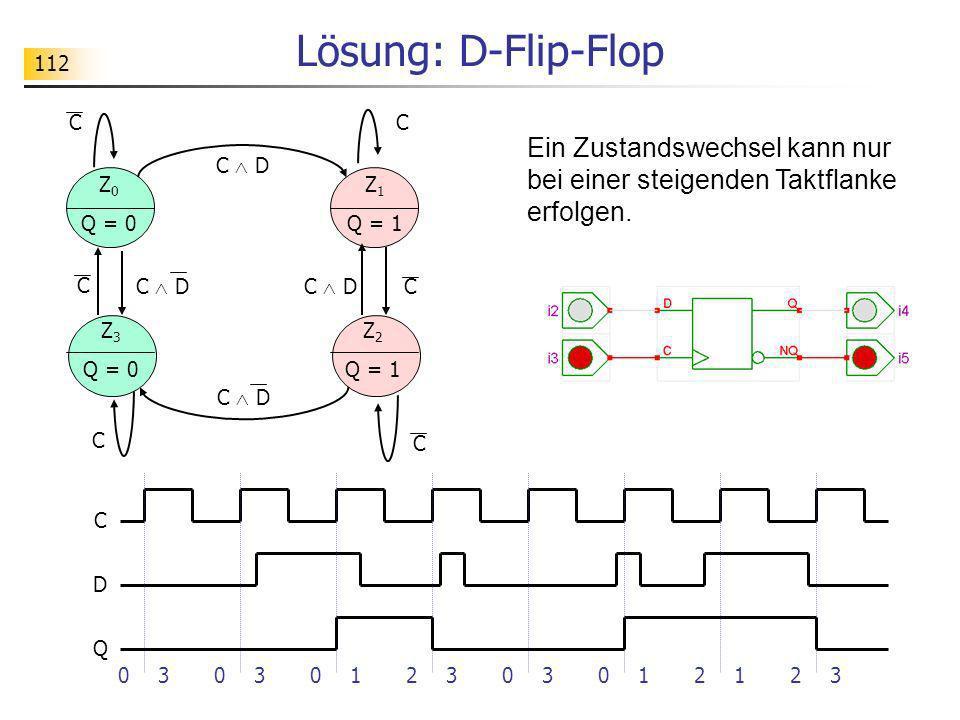 112 Lösung: D-Flip-Flop C D CC C C C C Z 0 Q = 0 Z 3 Q = 0 Z 2 Q = 1 Z 1 Q = 1 C D Q 0303012303012123 Ein Zustandswechsel kann nur bei einer steigende