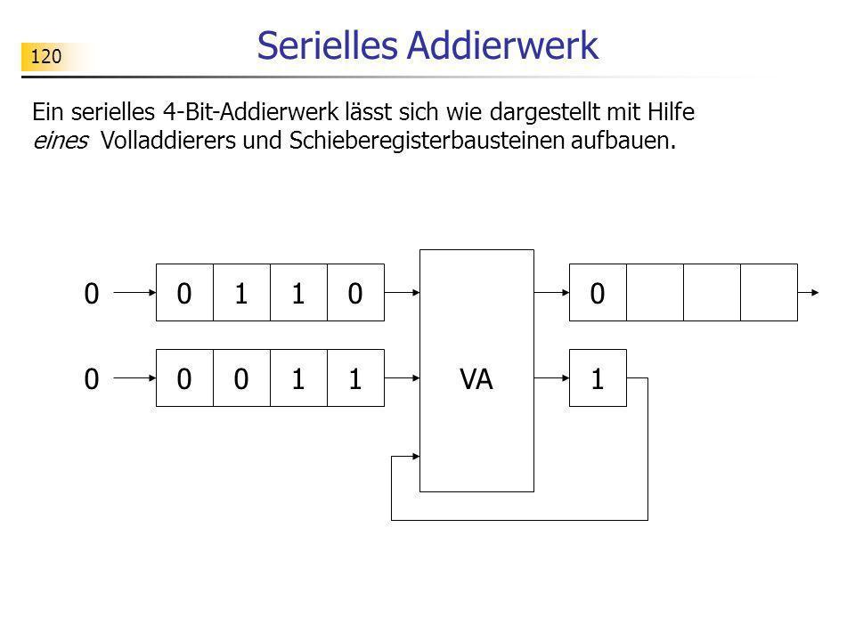 120 Serielles Addierwerk 0 00011VA Ein serielles 4-Bit-Addierwerk lässt sich wie dargestellt mit Hilfe eines Volladdierers und Schieberegisterbaustein