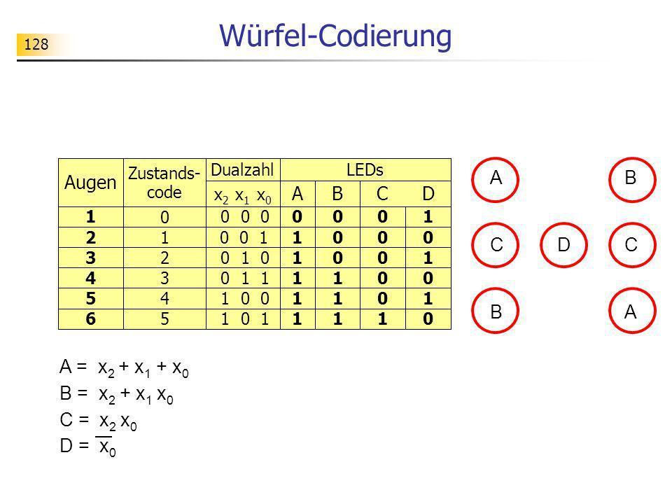 128 Würfel-Codierung Augen Zustands- code DualzahlLEDs x 2 x 1 x 0 ABCD 1 0 0 0 00001 210 0 11000 32 0 1 01001 43 0 1 11100 54 1 0 01101 65 1 0 11110