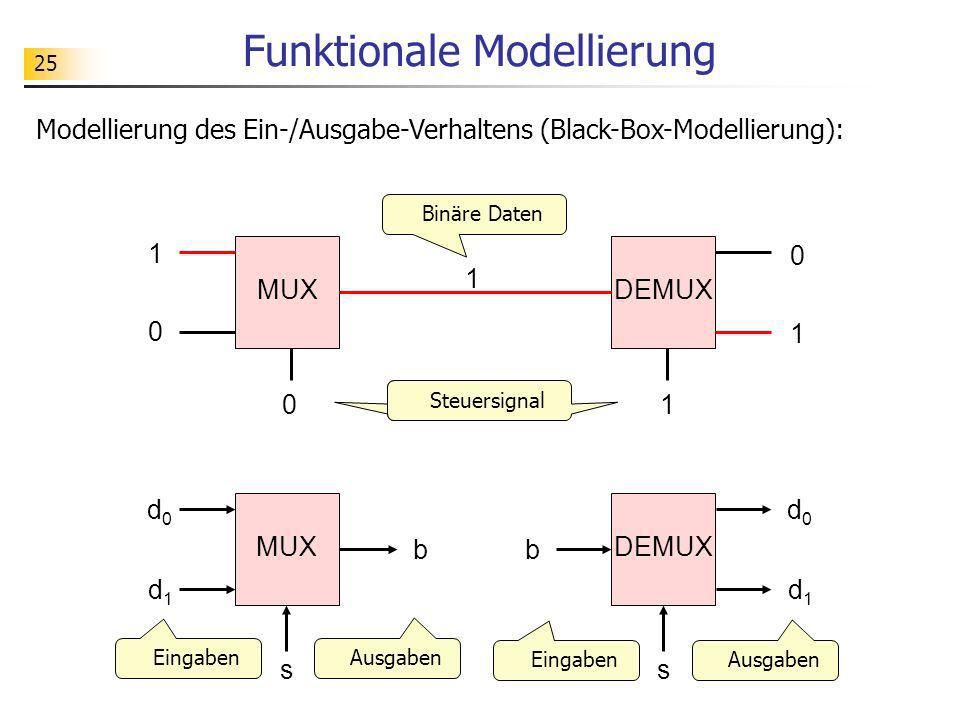 25 Funktionale Modellierung MUXDEMUX 01 s d0d0 d1d1 b s MUX d0d0 d1d1 b Steuersignal Binäre Daten Steuersignal Modellierung des Ein-/Ausgabe-Verhalten