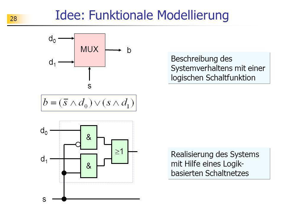 28 Idee: Funktionale Modellierung s MUX d0d0 d1d1 b 1 d0d0 d1d1 s & & Realisierung des Systems mit Hilfe eines Logik- basierten Schaltnetzes Beschreib