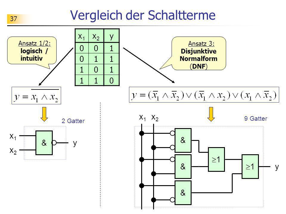 37 Vergleich der Schaltterme x1x1 x2x2 y & & & 1 1 2 Gatter 9 Gatter Ansatz 3: Disjunktive Normalform (DNF) x1x1 x2x2 y 001 011 101 110 Ansatz 1/2: lo