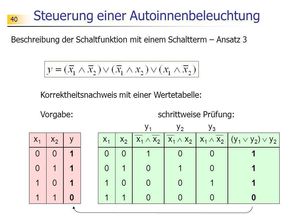 40 Steuerung einer Autoinnenbeleuchtung x10011x10011 x20101x20101 y1110y1110 x 1 x 2 0 1 0 x10011x10011 x20101x20101 x 1 x 2 1 0 x 1 x 2 0 1 0 (y 1 y