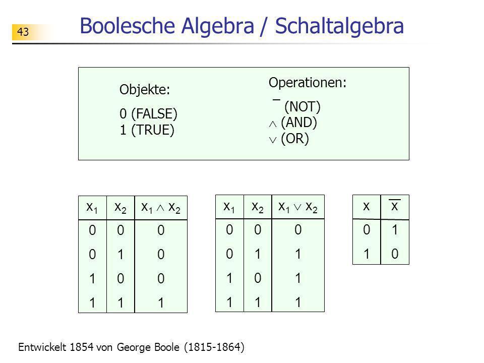 43 Boolesche Algebra / Schaltalgebra Objekte: 0 (FALSE) 1 (TRUE) Operationen: ¯ (NOT) (AND) (OR) x10011x10011 x20101x20101 x 1 x 2 0 1 x10011x10011 x2