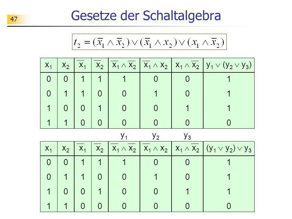 47 Gesetze der Schaltalgebra x 1 x 2 0 1 0 x10011x10011 x20101x20101 x 1 x 2 1 0 x11100x11100 x21010x21010 x 1 x 2 0 1 0 (y 1 y 2 ) y 3 1 0 y1y1 y2y2
