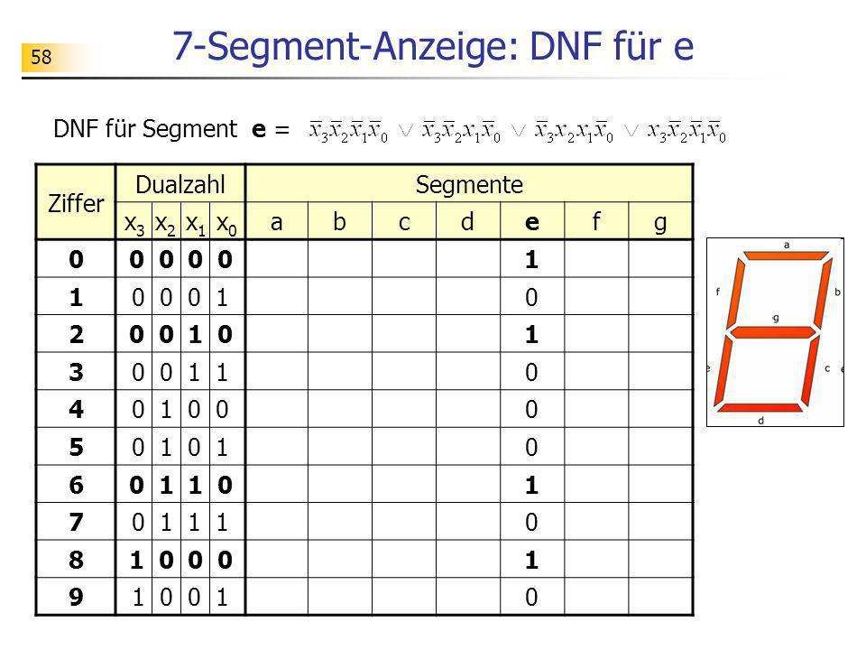 7-Segment-Anzeige: DNF für e Ziffer DualzahlSegmente x 3 x 2 x 1 x 0 abcdefg 00 0 1 10 0 0 10 20 0 1 01 30 0 1 10 40 1 0 00 50 1 0 60 1 1 01 70 1 1 10